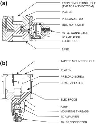 Wondrous Oscilloscope An Overview Sciencedirect Topics Wiring Database Gramgelartorg