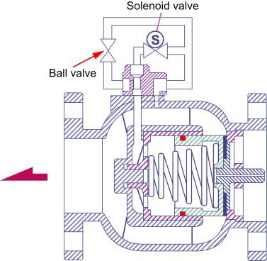 Solenoid - an overview | ScienceDirect Topics
