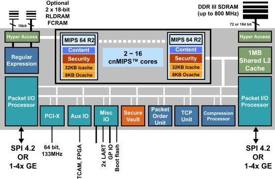 Network-on-Chip - an overview | ScienceDirect Topics