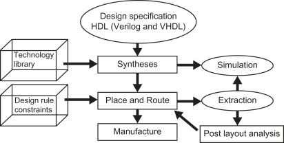 Design Flow - an overview | ScienceDirect Topics