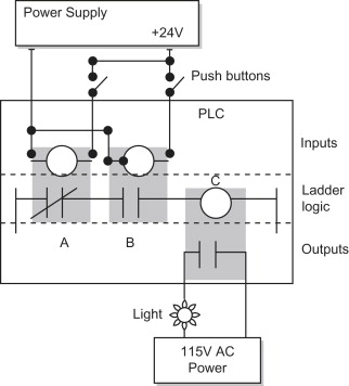 Ladder Logic - an overview | ScienceDirect Topics