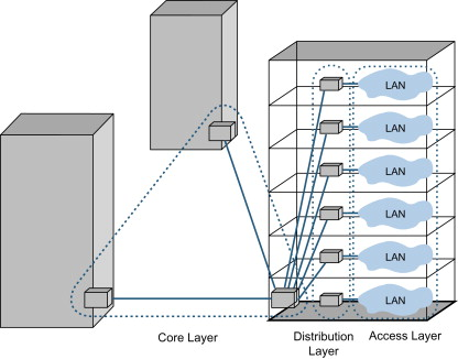 Core Switch - an overview | ScienceDirect Topics