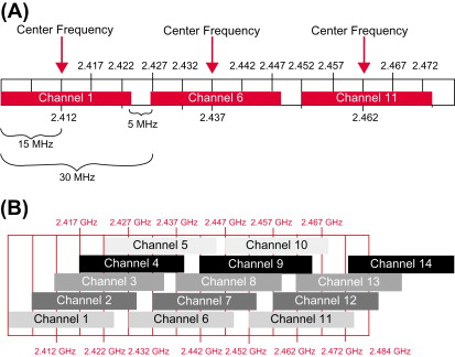 direct sequence spread spectrum - an overview | ScienceDirect Topics