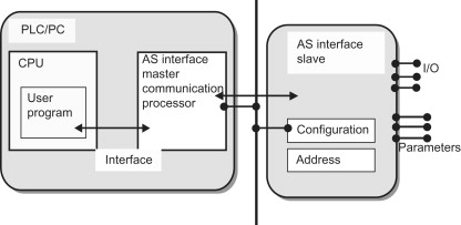 Communication Processor - an overview | ScienceDirect Topics