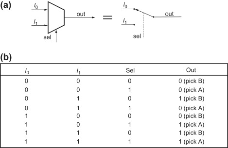 Multiplexer - an overview | ScienceDirect Topics