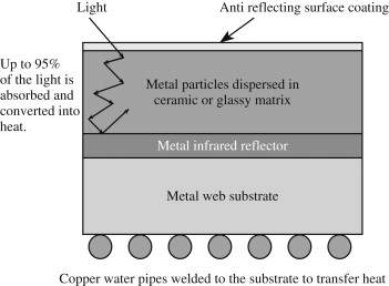 Solar Absorber - an overview | ScienceDirect Topics