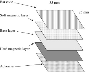 Thin Film Circuits - an overview | ScienceDirect Topics