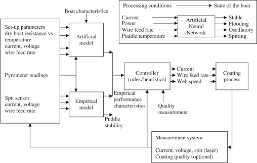Artificial Intelligence An Overview Sciencedirect Topics
