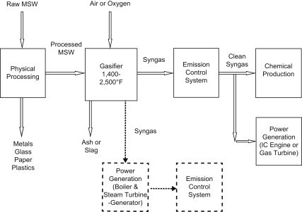 Gasification - an overview   ScienceDirect Topics