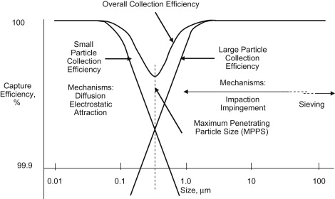 Filter Efficiency - an overview | ScienceDirect Topics