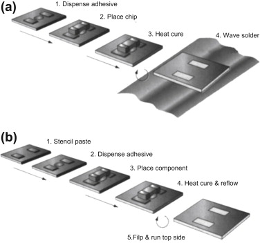 Surface Mount Technology - an overview | ScienceDirect Topics