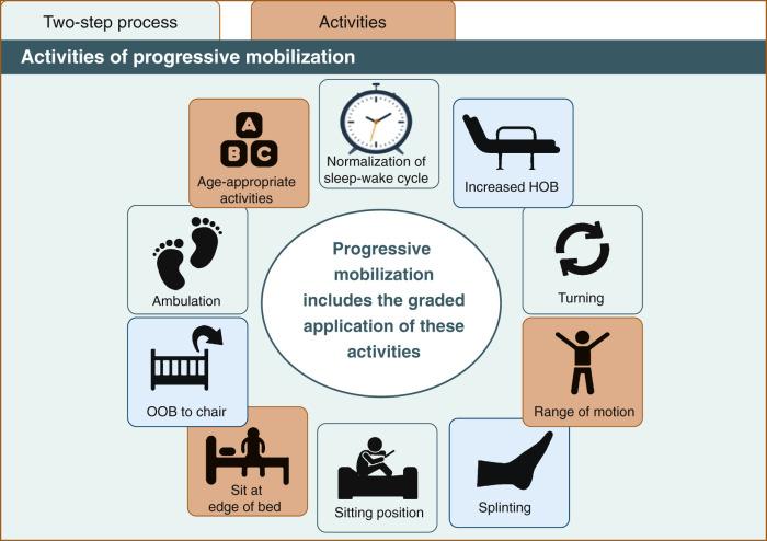Sedation, Sleep, Delirium, and Rehabilitation - ScienceDirect