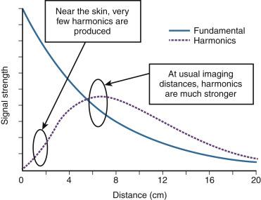 Harmonic Imaging - an overview   ScienceDirect Topics