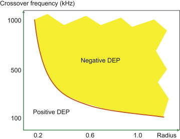Crossover Frequency - an overview | ScienceDirect Topics
