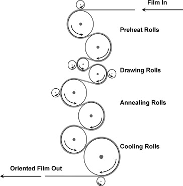 Machine Direction Orientation - an overview | ScienceDirect Topics