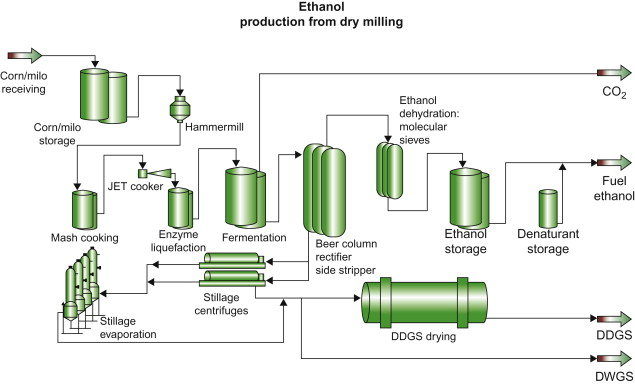 Ethanol Production An Overview ScienceDirect Topics