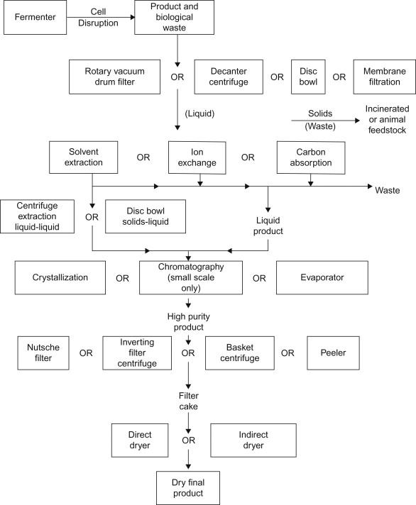 centrifugation fermentation and biochemical engineering handbook