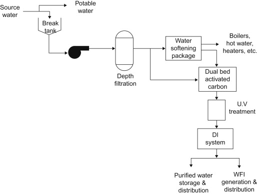Water Systems for Pharmaceutical Facilities - ScienceDirect