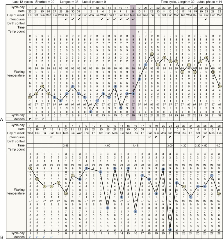 Basal Body Temperature - an overview   ScienceDirect Topics