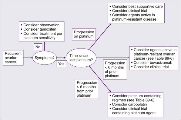 Recurrent Ovarian Cancer - an overview | ScienceDirect Topics