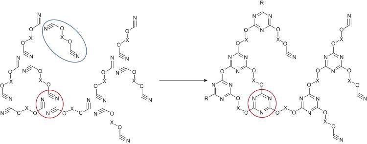 Cyanate Esters - ScienceDirect