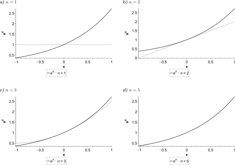 Taylor Series Expansion - an overview | ScienceDirect Topics