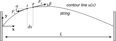 Wave Equation - an overview | ScienceDirect Topics