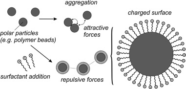 Emulsification - an overview | ScienceDirect Topics