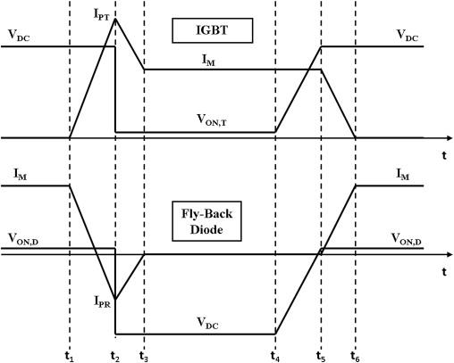 Voltage Waveform - an overview | ScienceDirect Topics