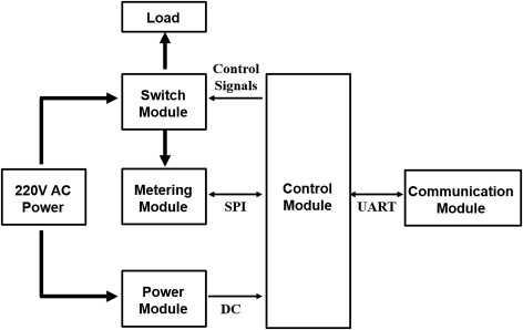 Home Automation System - an overview | ScienceDirect Topics