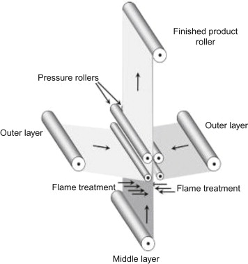 Lamination Process - an overview | ScienceDirect Topics