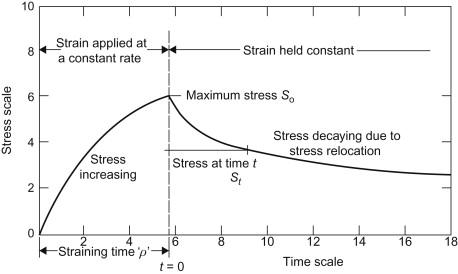Stress relaxation forklares i forbindelse med udstrækning og udspænding forklares