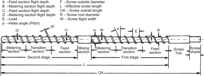 Mechanisms of mixing in single and co‐rotating twin screw extruders
