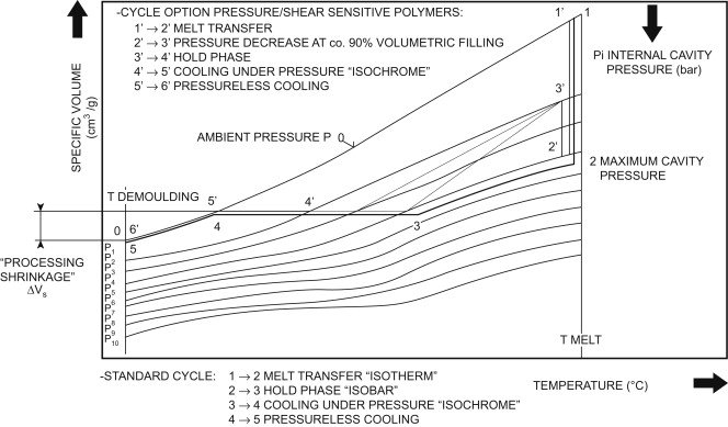 Transfer Molding - an overview | ScienceDirect Topics