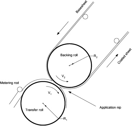 Curtain Coating - an overview   ScienceDirect Topics