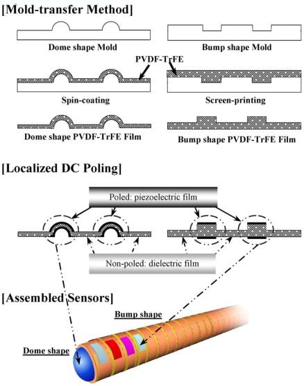 Piezoelectric Effect An Overview Sciencedirect Topics