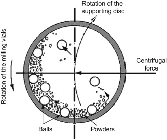 Ball Mill - an overview   ScienceDirect Topics Ball Mill Schematic Diagram on ball mill drawing, ball mill detail, ball mills section, ball size charts, ball mill design, ball mill box, ball mill size, ball mill plans, ball mill tool, ball mill maintenance, ball mill grinding, ball mill amp limestone, ball bearing diagram, ball mill operation, ball screws for mini mill,