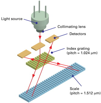 Optical Encoders An Overview Sciencedirect Topics