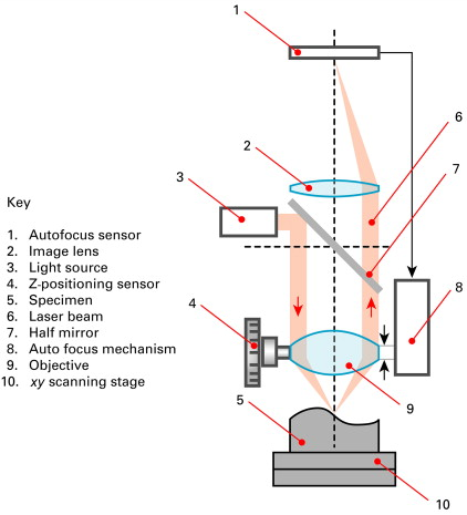 laser beams an overview sciencedirect topics