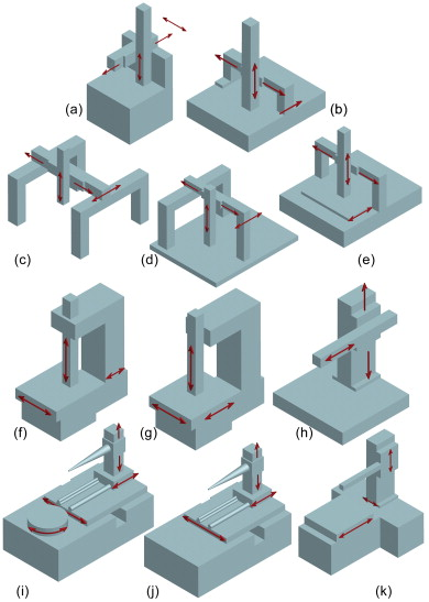 coordinate measuring machine - an overview | ScienceDirect