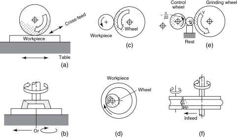 Centerless Grinding - an overview | ScienceDirect Topics