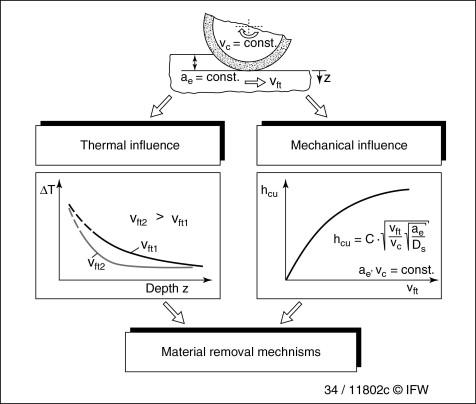 Abrasive Processes - ScienceDirect