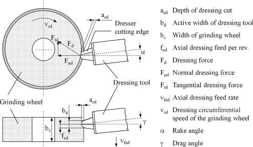 Grinding Sciencedirect. Download Fullsize. Wiring. Br Tool Bench Grinder Wiring Diagram At Scoala.co