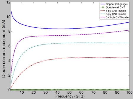 Rope Diameter - an overview | ScienceDirect Topics