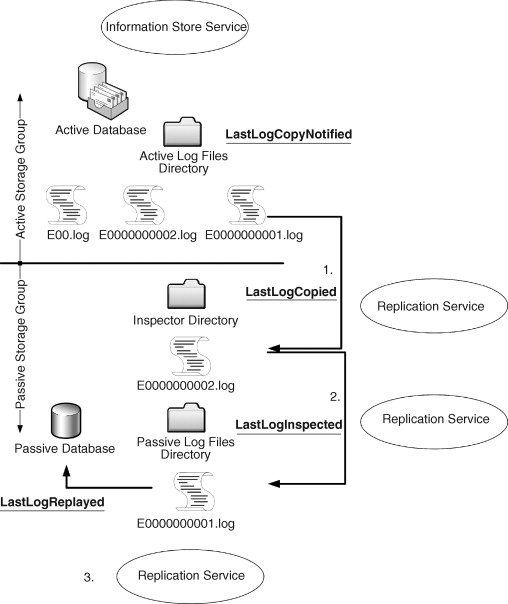 Transaction Log File - an overview | ScienceDirect Topics