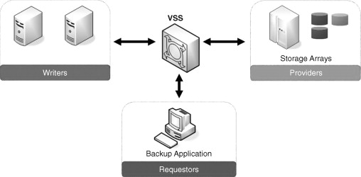 Backup Application - an overview | ScienceDirect Topics