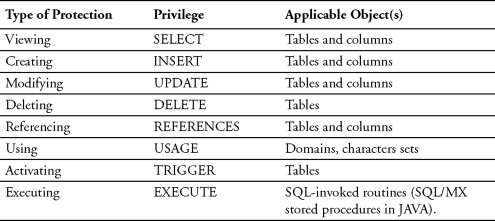 Database Integrity - an overview | ScienceDirect Topics
