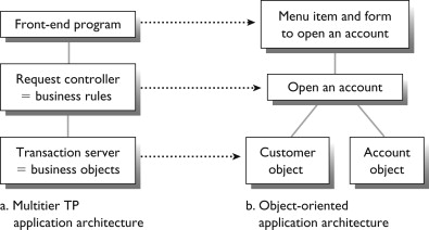 Object Oriented Design An Overview Sciencedirect Topics