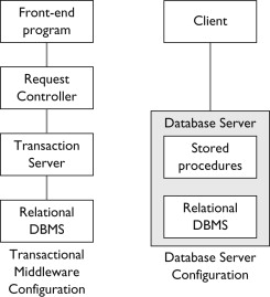 Relational Database System - an overview | ScienceDirect Topics