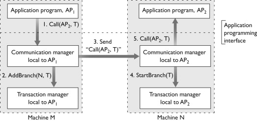 Transaction Manager - an overview | ScienceDirect Topics
